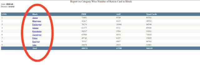 bihar ration card status online check