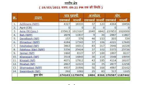 Jhansi Ration Card List